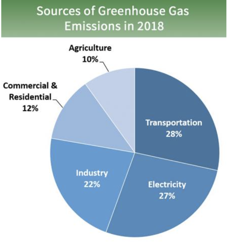 Pie chart showing greenhouse gas emissions sources in the USA as of 2018